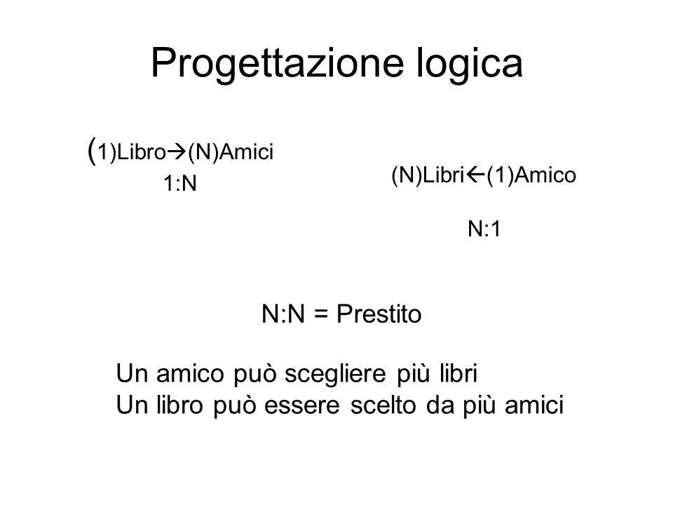 Progettazione logica ( 1)Libro  (N)Amici 1:N (N)Libri  (1)Amico N:1 N:N = Prestito Un amico può scegliere più libri Un libro può essere scelto da più amici