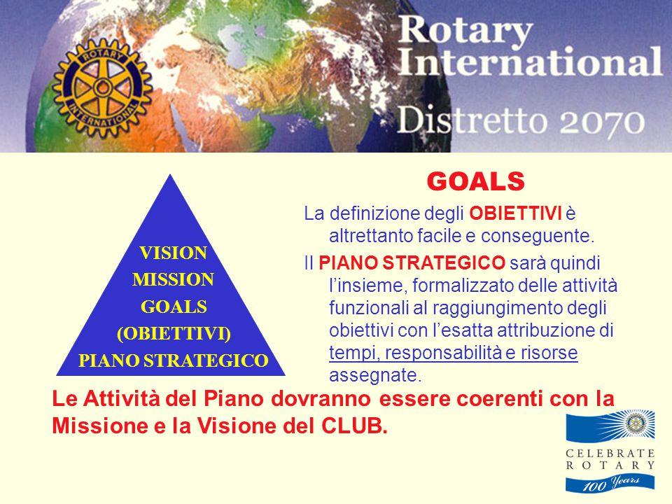 VISION MISSION GOALS (OBIETTIVI) PIANO STRATEGICO GOALS La definizione degli OBIETTIVI è altrettanto facile e conseguente.