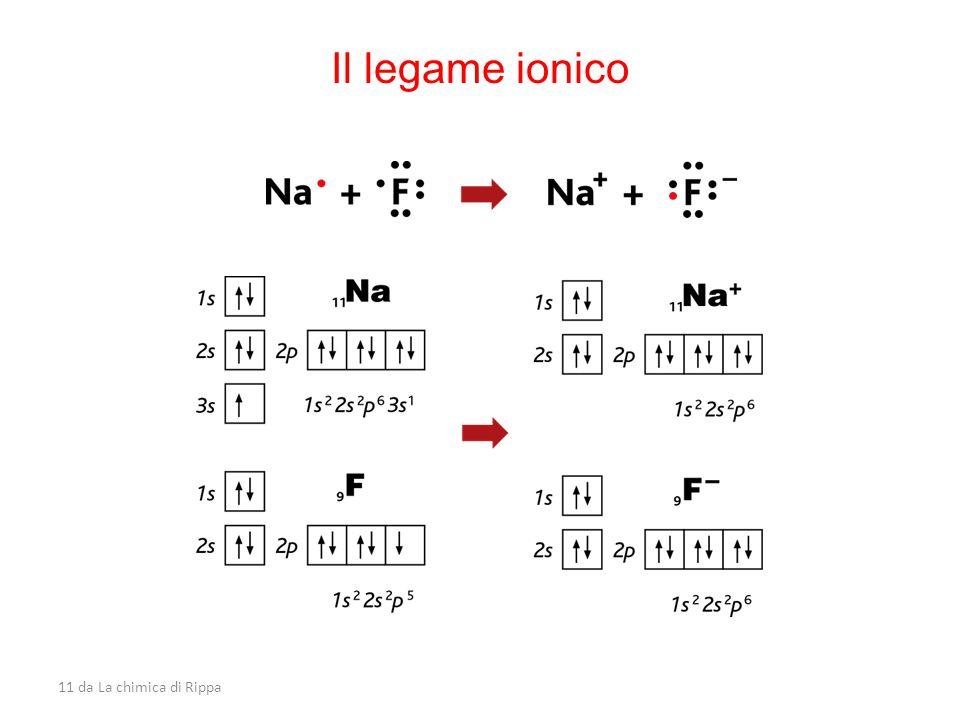 11 da La chimica di Rippa Il legame ionico
