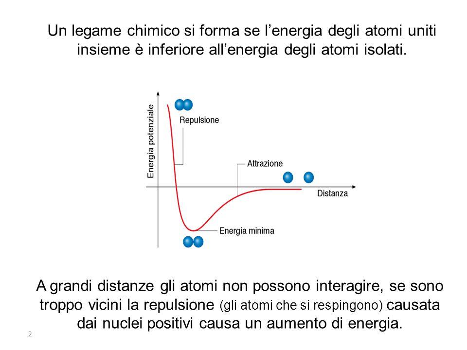 2 Un legame chimico si forma se l'energia degli atomi uniti insieme è inferiore all'energia degli atomi isolati.