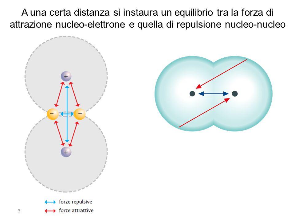 3 A una certa distanza si instaura un equilibrio tra la forza di attrazione nucleo-elettrone e quella di repulsione nucleo-nucleo