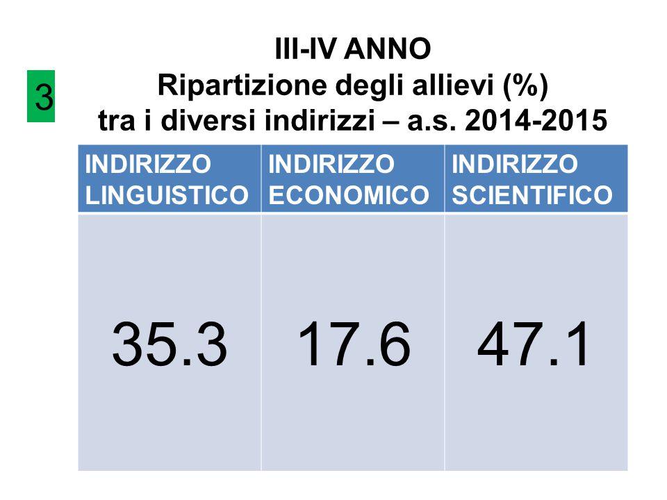 III-IV ANNO Ripartizione degli allievi (%) tra i diversi indirizzi – a.s. 2014-2015 INDIRIZZO LINGUISTICO INDIRIZZO ECONOMICO INDIRIZZO SCIENTIFICO 35