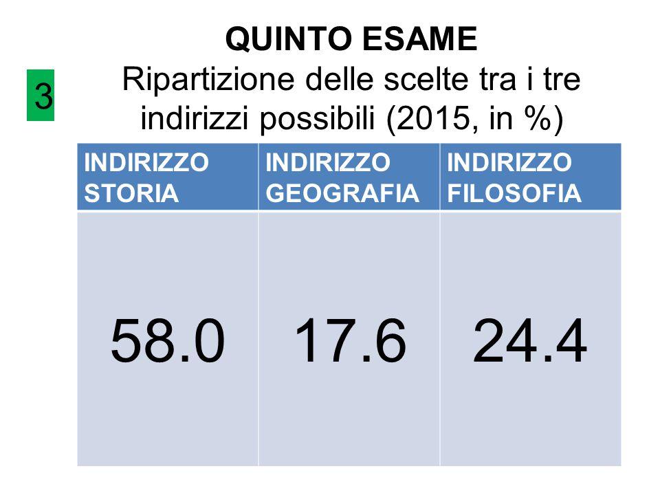 QUINTO ESAME Ripartizione delle scelte tra i tre indirizzi possibili (2015, in %) INDIRIZZO STORIA INDIRIZZO GEOGRAFIA INDIRIZZO FILOSOFIA 58.017.624.