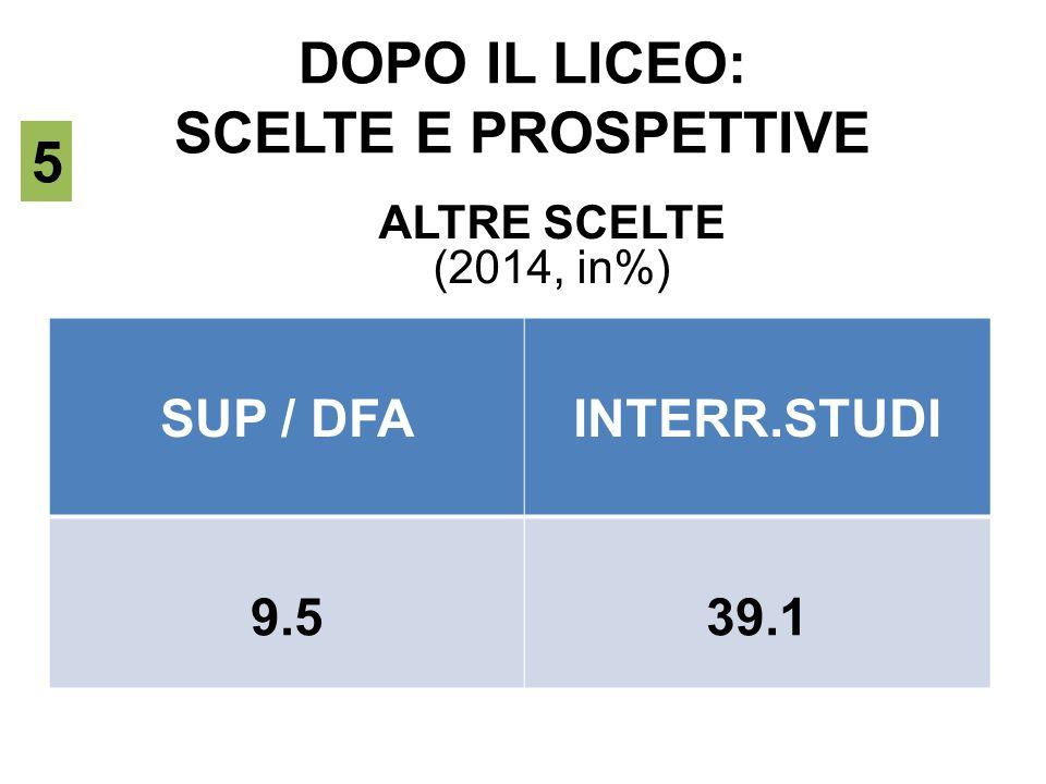 DOPO IL LICEO: SCELTE E PROSPETTIVE 5 ALTRE SCELTE (2014, in%) SUP / DFAINTERR.STUDI 9.539.1