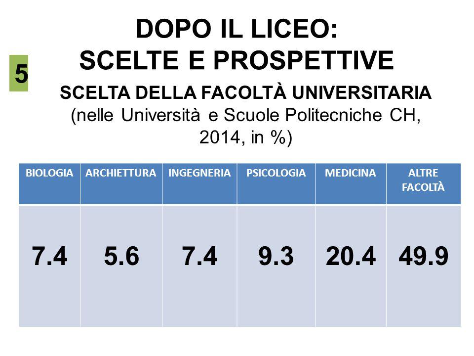 DOPO IL LICEO: SCELTE E PROSPETTIVE SCELTA DELLA FACOLTÀ UNIVERSITARIA (nelle Università e Scuole Politecniche CH, 2014, in %) 5 BIOLOGIAARCHIETTURAIN