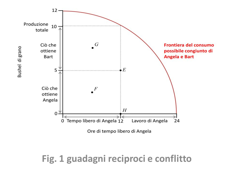 Fig. 1 guadagni reciproci e conflitto