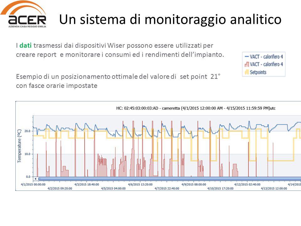 I dati trasmessi dai dispositivi Wiser possono essere utilizzati per creare report e monitorare i consumi ed i rendimenti dell'impianto. Esempio di un