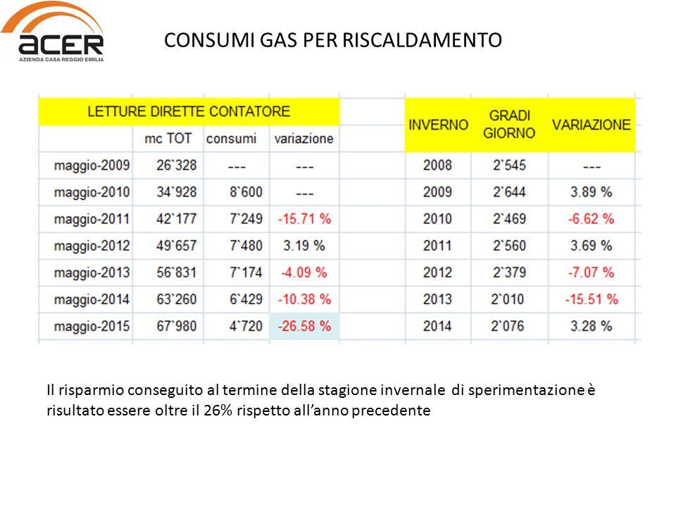 Il risparmio conseguito al termine della stagione invernale di sperimentazione è risultato essere oltre il 26% rispetto all'anno precedente CONSUMI GAS PER RISCALDAMENTO