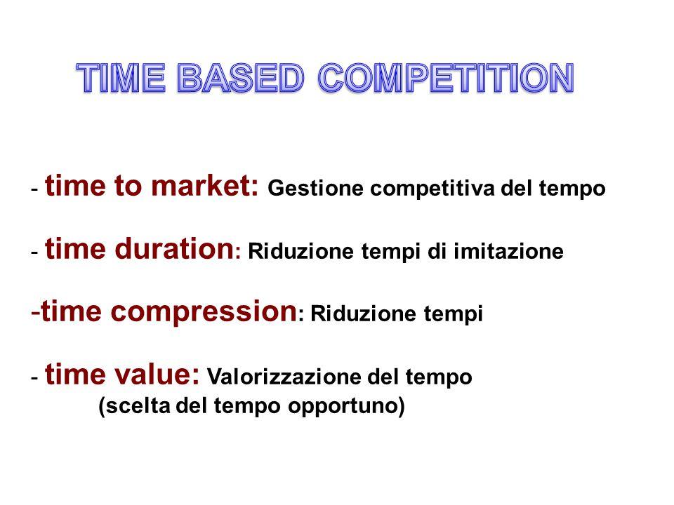 - time to market: Gestione competitiva del tempo - time duration : Riduzione tempi di imitazione -time compression : Riduzione tempi - time value: Valorizzazione del tempo (scelta del tempo opportuno)