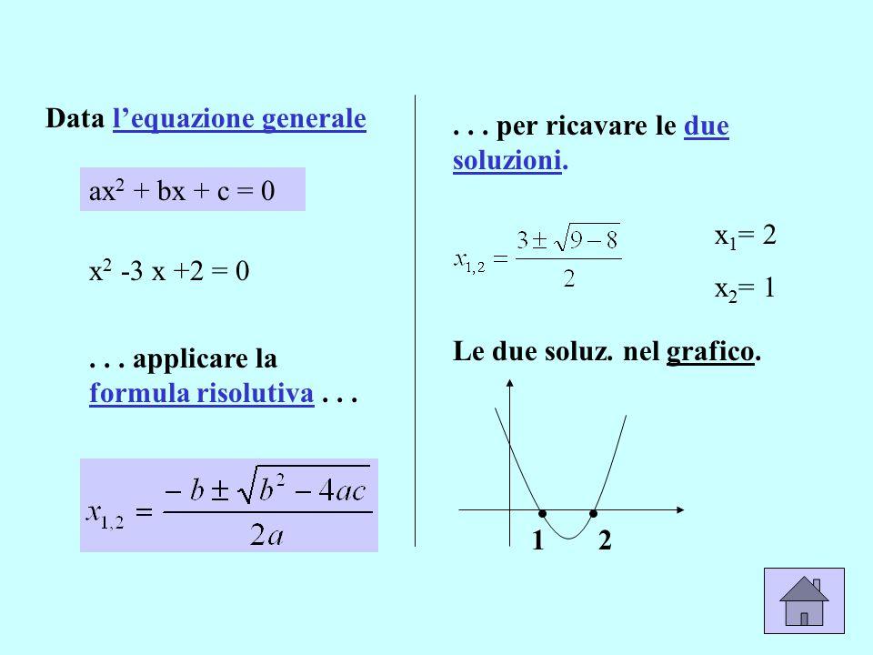 Data l'equazione generale ax 2 + bx + c = 0 x 2 -3 x +2 = 0... applicare la formula risolutiva...... per ricavare le due soluzioni. x 1 = 2 x 2 = 1 Le