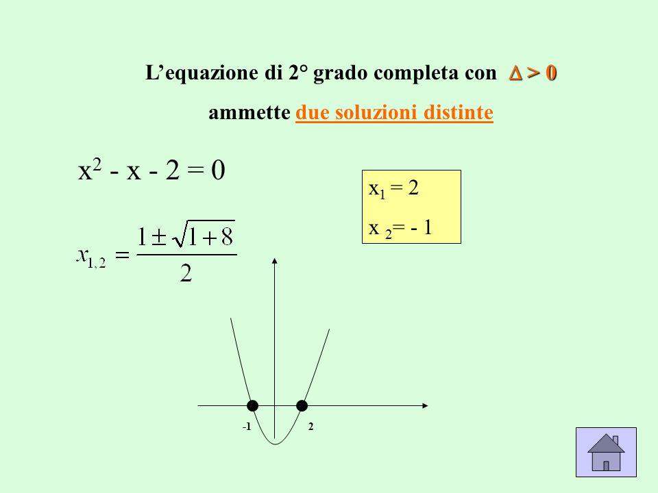 x 2 - x - 2 = 0 x 1 = 2 x 2 = - 1  > 0 L'equazione di 2° grado completa con  > 0 ammette due soluzioni distinte 2