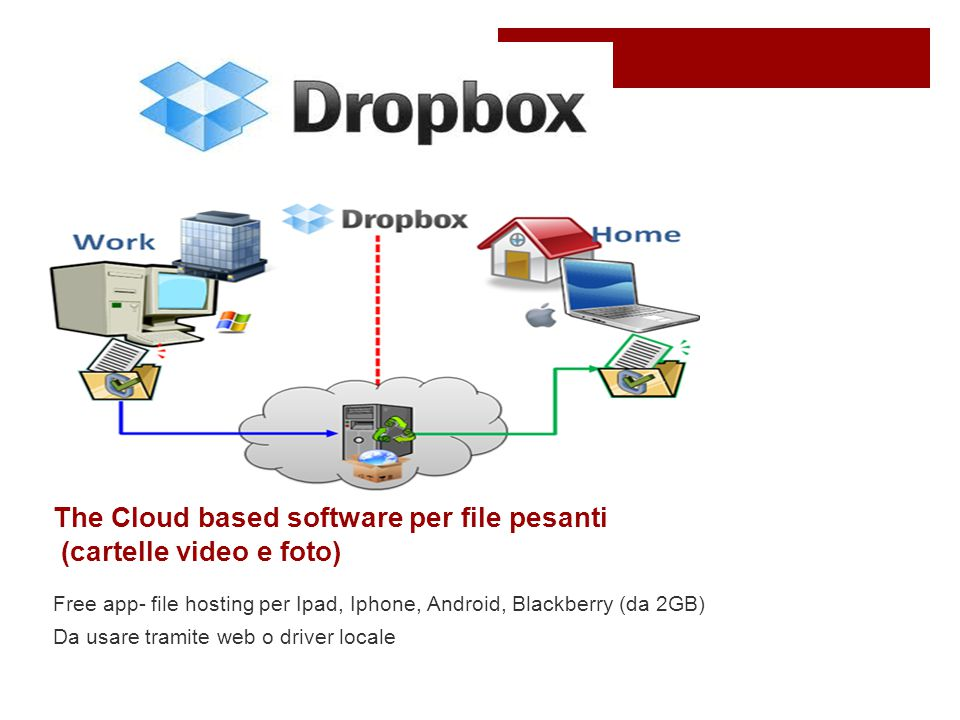 The Cloud based software per file pesanti (cartelle video e foto) Free app- file hosting per Ipad, Iphone, Android, Blackberry (da 2GB) Da usare tramite web o driver locale