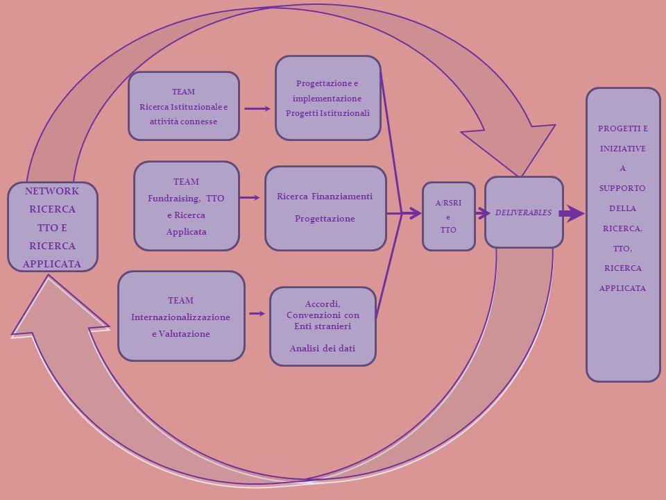 NETWORK RICERCA TTO E RICERCA APPLICATA TEAM Ricerca Istituzionale e attività connesse TEAM Fundraising, TTO e Ricerca Applicata TEAM Internazionalizzazione e Valutazione Progettazione e implementazione Progetti Istituzionali Ricerca Finanziamenti Progettazione Accordi, Convenzioni con Enti stranieri Analisi dei dati DELIVERABLES PROGETTI E INIZIATIVE A SUPPORTO DELLA RICERCA, TTO, RICERCA APPLICATA A/RSRI e TTO