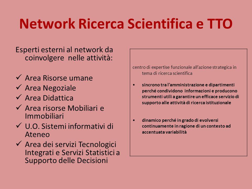 Network Ricerca Scientifica e TTO Esperti esterni al network da coinvolgere nelle attività: Area Risorse umane Area Negoziale Area Didattica Area risorse Mobiliari e Immobiliari U.O.