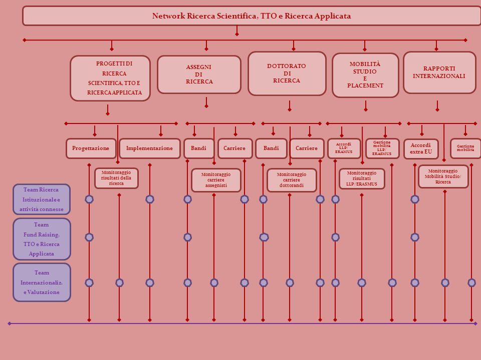 Network Ricerca Scientifica, TTO e Ricerca Applicata RAPPORTI INTERNAZIONALI BandiImplementazione Monitoraggio carriere assegnisti Carriere Monitoraggio risultati della ricerca MOBILITÀ STUDIO E PLACEMENT DOTTORATO DI RICERCA ASSEGNI DI RICERCA PROGETTI DI RICERCA SCIENTIFICA, TTO E RICERCA APPLICATA Accordi extra EU Progettazione Gestione mobilità Bandi Carriere Monitoraggio carriere dottorandi Gestione mobilità LLP/ ERASMUS Accordi LLP/ ERAMUS Monitoraggio risultati LLP/ERASMUS Monitoraggio Mobilità Studio/ Ricerca Team Ricerca Istituzionale e attività connesse Team Fund Raising, TTO e Ricerca Applicata Team Internazionaliz.