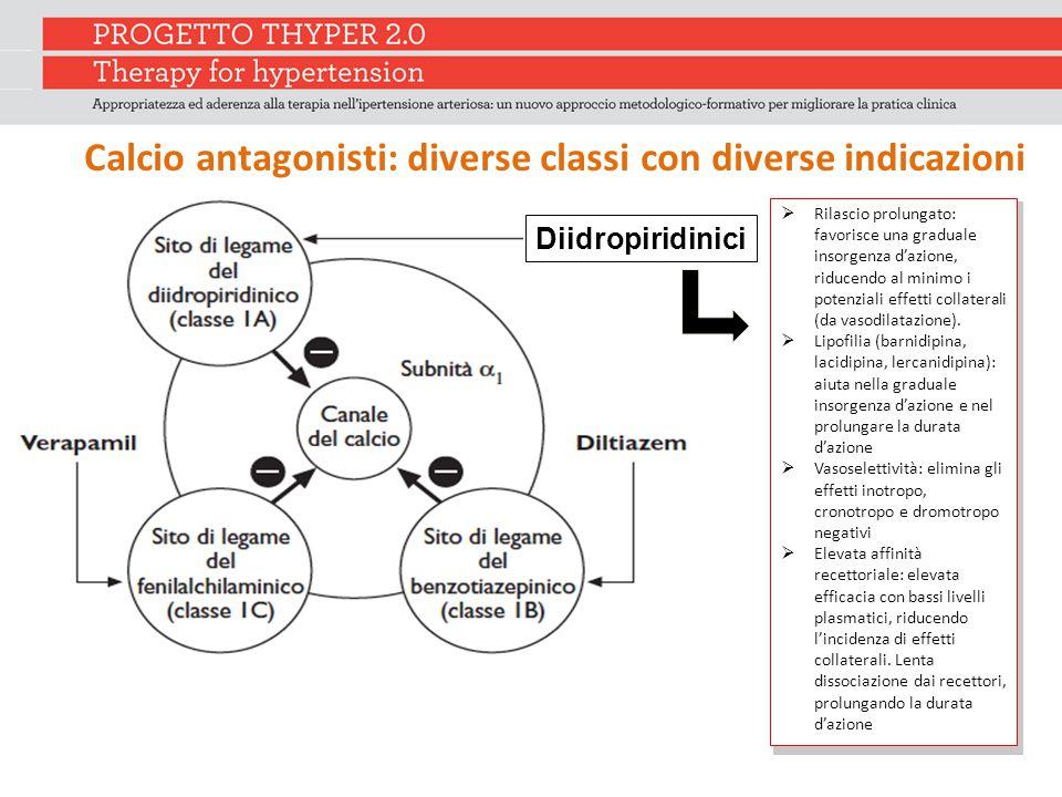 Calcio antagonisti: diverse classi con diverse indicazioni Diidropiridinici  Rilascio prolungato: favorisce una graduale insorgenza d'azione, riducendo al minimo i potenziali effetti collaterali (da vasodilatazione).