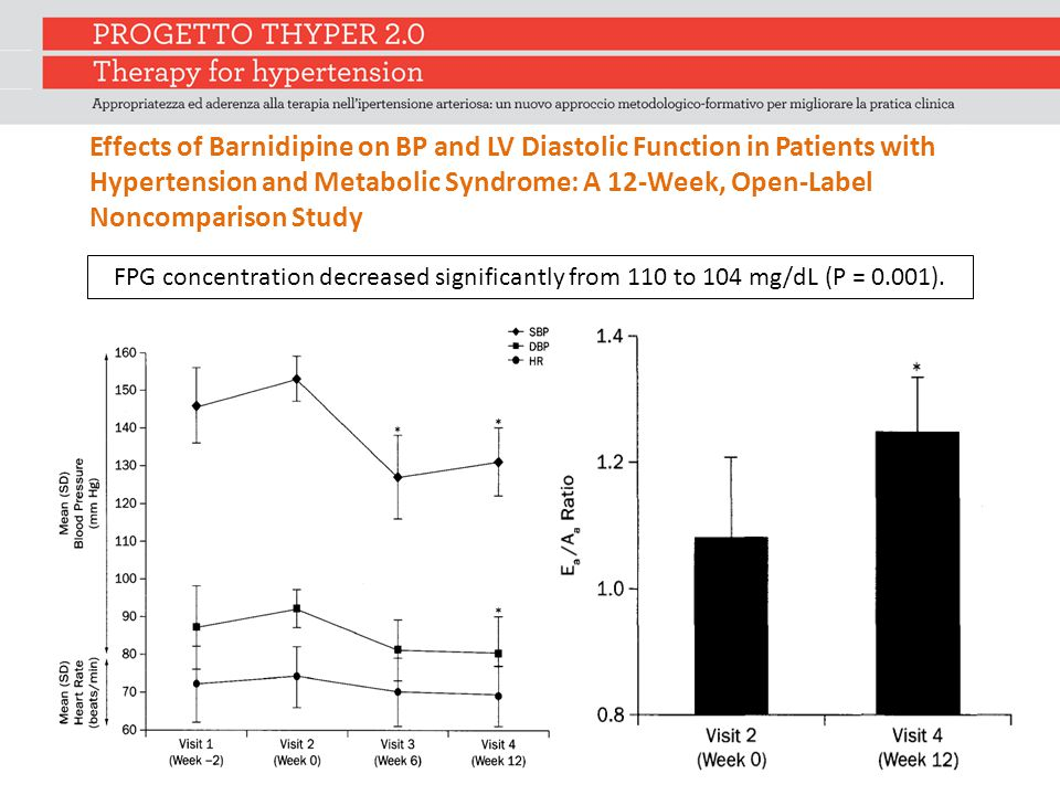 FPG concentration decreased significantly from 110 to 104 mg/dL (P = 0.001). Effects of Barnidipine on BP and LV Diastolic Function in Patients with H