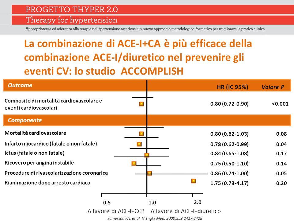 La combinazione di ACE-I+CA è più efficace della combinazione ACE-I/diuretico nel prevenire gli eventi CV: lo studio ACCOMPLISH HR (IC 95%) Outcome Valore P 0.80 (0.62-1.03) Mortalità cardiovascolare Infarto miocardico (fatale o non fatale) 0.78 (0.62-0.99) Ictus (fatale o non fatale) 0.84 (0.65-1.08) Procedure di rivascolarizzazione coronarica 0.86 (0.74-1.00) Ricovero per angina instabile 0.75 (0.50-1.10) Rianimazione dopo arresto cardiaco 1.75 (0.73-4.17) 0.08 0.04 0.17 0.05 0.14 0.20 Composito di mortalità cardiovascolare e eventi cardiovascolari 0.80 (0.72-0.90)<0.001 Componente 0.51.0 2.0 A favore di ACE-I+diureticoA favore di ACE-I+CCB Jamerson KA, et al.