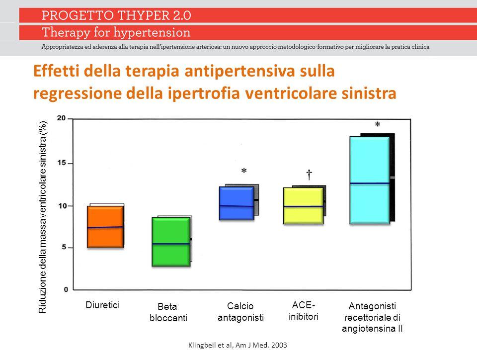 Effetti della terapia antipertensiva sulla regressione della ipertrofia ventricolare sinistra Klingbeil et al, Am J Med.