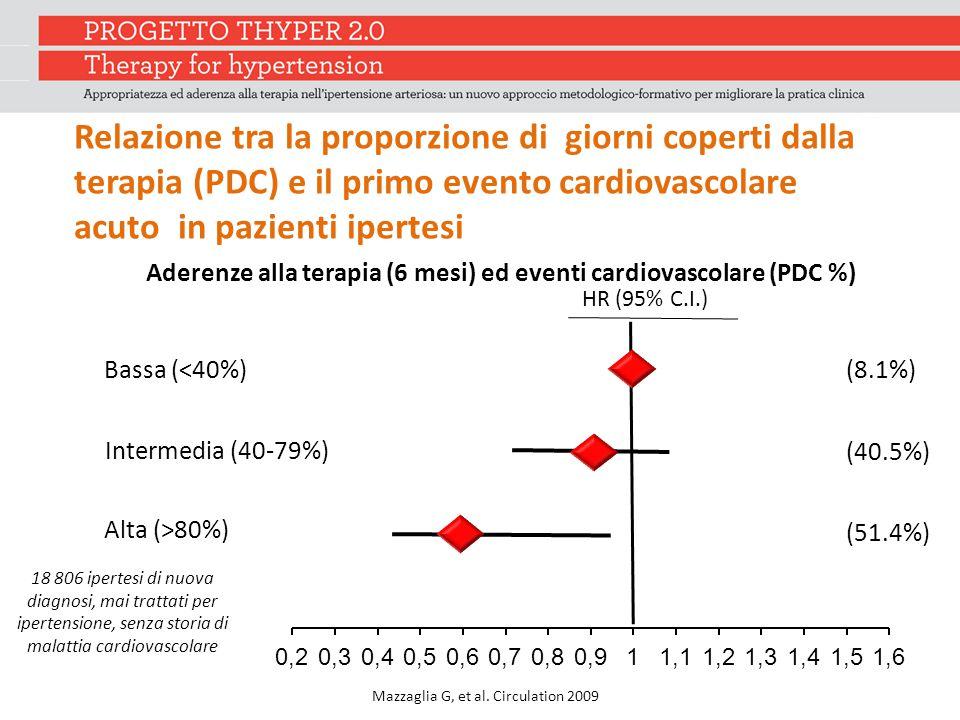 Relazione tra la proporzione di giorni coperti dalla terapia (PDC) e il primo evento cardiovascolare acuto in pazienti ipertesi Mazzaglia G, et al.