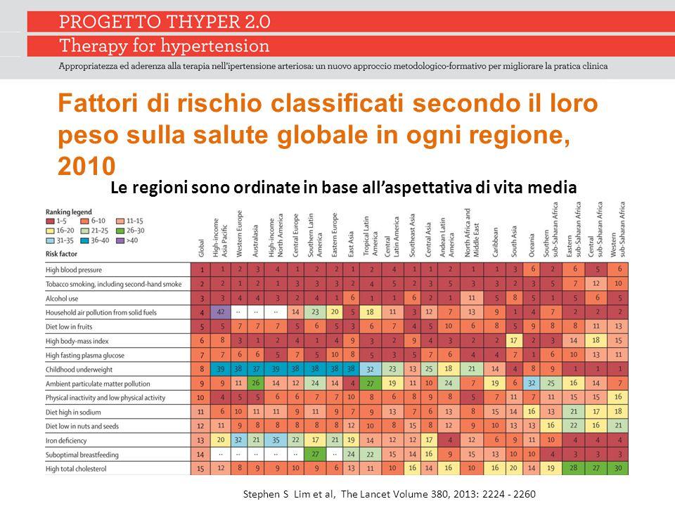 Fattori di rischio classificati secondo il loro peso sulla salute globale in ogni regione, 2010 Le regioni sono ordinate in base all'aspettativa di vita media Stephen S Lim et al, The Lancet Volume 380, 2013: 2224 - 2260