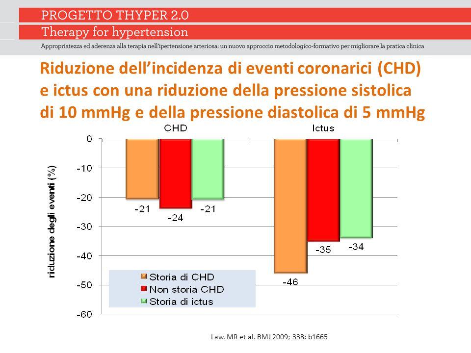 Riduzione dell'incidenza di eventi coronarici (CHD) e ictus con una riduzione della pressione sistolica di 10 mmHg e della pressione diastolica di 5 mmHg Law, MR et al.