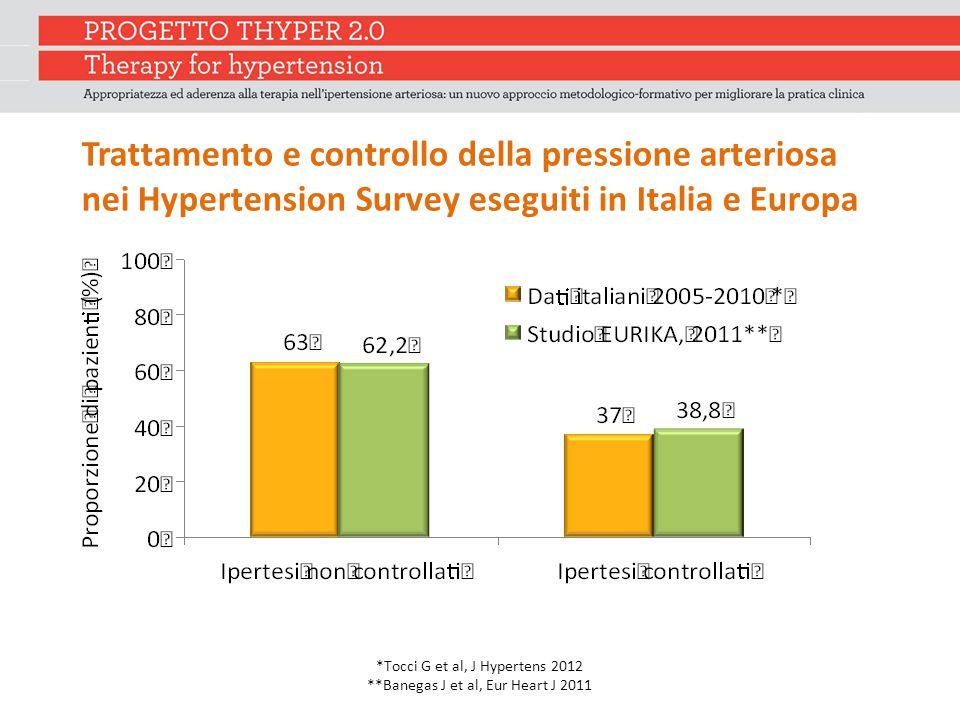Trattamento e controllo della pressione arteriosa nei Hypertension Survey eseguiti in Italia e Europa *Tocci G et al, J Hypertens 2012 **Banegas J et al, Eur Heart J 2011