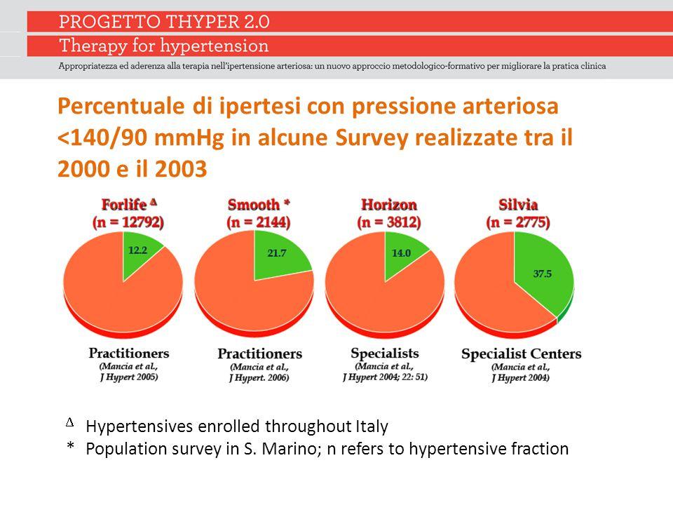 Percentuale di ipertesi con pressione arteriosa <140/90 mmHg in alcune Survey realizzate tra il 2000 e il 2003  Hypertensives enrolled throughout Italy * Population survey in S.
