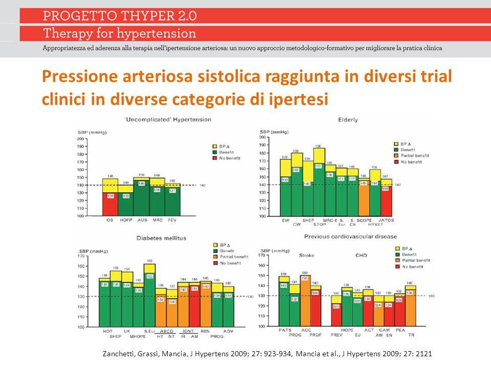 Pressione arteriosa sistolica raggiunta in diversi trial clinici in diverse categorie di ipertesi Zanchetti, Grassi, Mancia, J Hypertens 2009; 27: 923-934, Mancia et al., J Hypertens 2009; 27: 2121