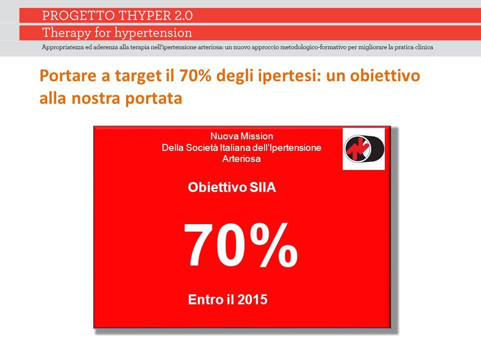 Portare a target il 70% degli ipertesi: un obiettivo alla nostra portata Obiettivo SIIA Entro il 2015 Nuova Mission Della Società Italiana dell'Ipertensione Arteriosa 70%