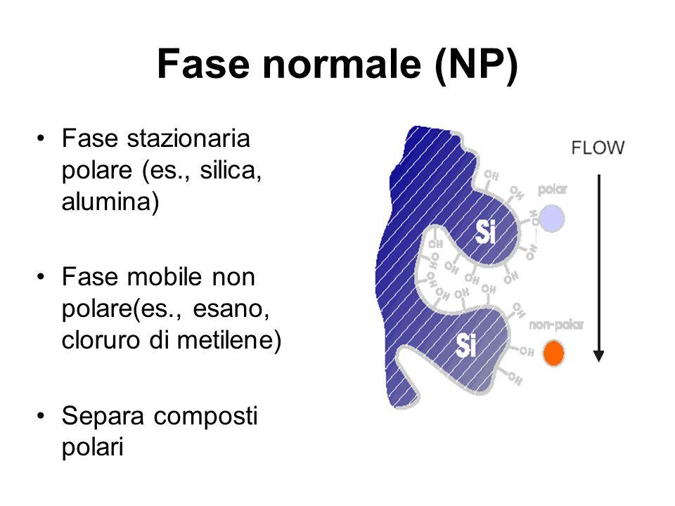 Fase normale (NP) Fase stazionaria polare (es., silica, alumina) Fase mobile non polare(es., esano, cloruro di metilene) Separa composti polari