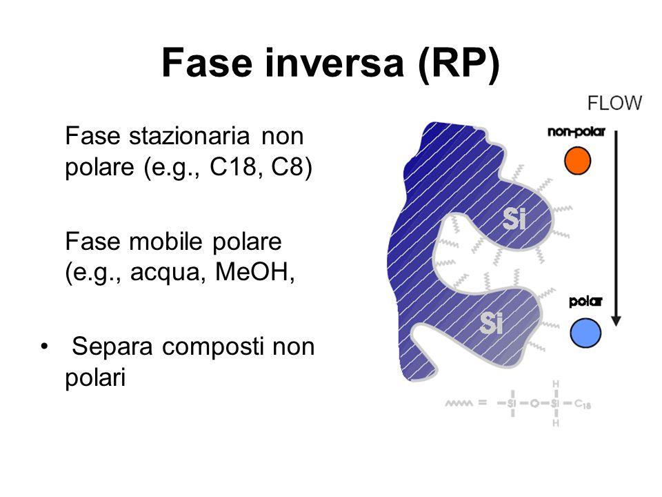 Fase inversa (RP) Fase stazionaria non polare (e.g., C18, C8) Fase mobile polare (e.g., acqua, MeOH, Separa composti non polari