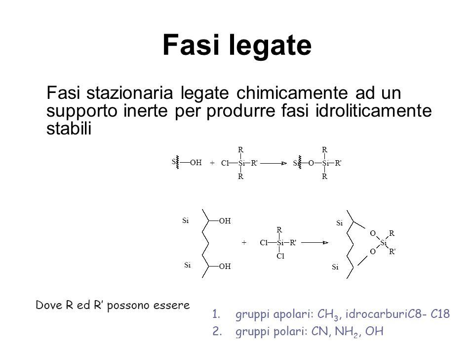 Fasi legate Fasi stazionaria legate chimicamente ad un supporto inerte per produrre fasi idroliticamente stabili