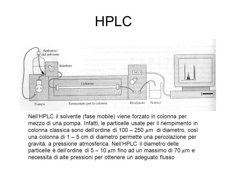 HPLC Rivelatora ad assobimento UV- visibile La radiazione emessa passa attraverso una lente e si sdoppia un fascio passa attraverso un circuito vuoto o riempito di eluente puro, l'atro fascio passa attraverso un circuito in cui passa l'eluito dalla colonna.