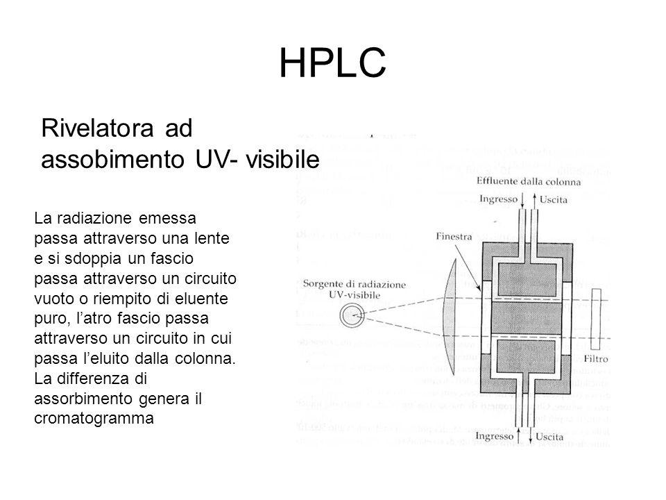 HPLC Rivelatora ad assobimento UV- visibile La radiazione emessa passa attraverso una lente e si sdoppia un fascio passa attraverso un circuito vuoto