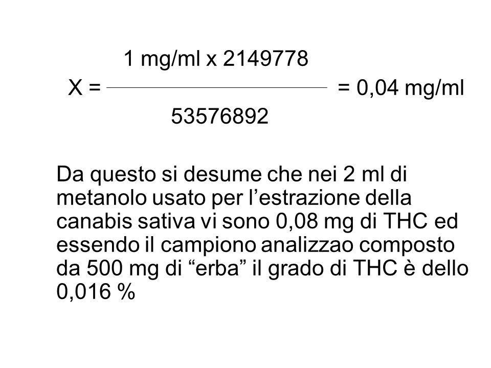 1 mg/ml x 2149778 X = = 0,04 mg/ml 53576892 Da questo si desume che nei 2 ml di metanolo usato per l'estrazione della canabis sativa vi sono 0,08 mg d