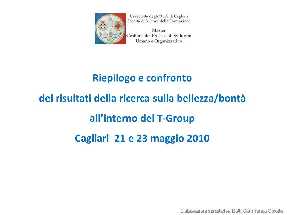 Riepilogo e confronto dei risultati della ricerca sulla bellezza/bontà all'interno del T-Group Cagliari 21 e 23 maggio 2010 Elaborazioni statistiche: Dott.