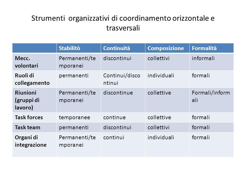 Strumenti organizzativi di coordinamento orizzontale e trasversali StabilitòContinuitàComposizioneFormalità Mecc. volontari Permanenti/te mporanei dis