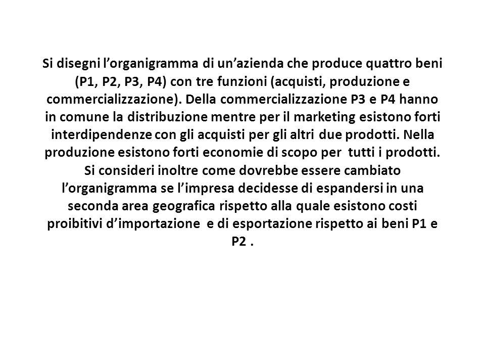 Si disegni l'organigramma di un'azienda che produce quattro beni (P1, P2, P3, P4) con tre funzioni (acquisti, produzione e commercializzazione). Della