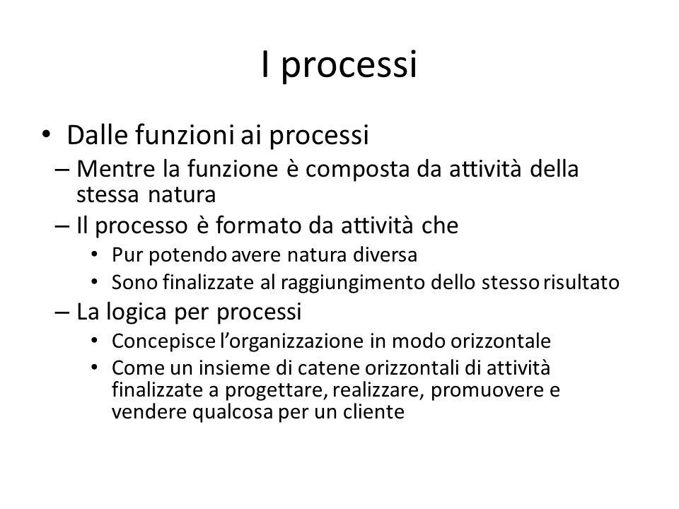 I processi Dalle funzioni ai processi – Mentre la funzione è composta da attività della stessa natura – Il processo è formato da attività che Pur pote