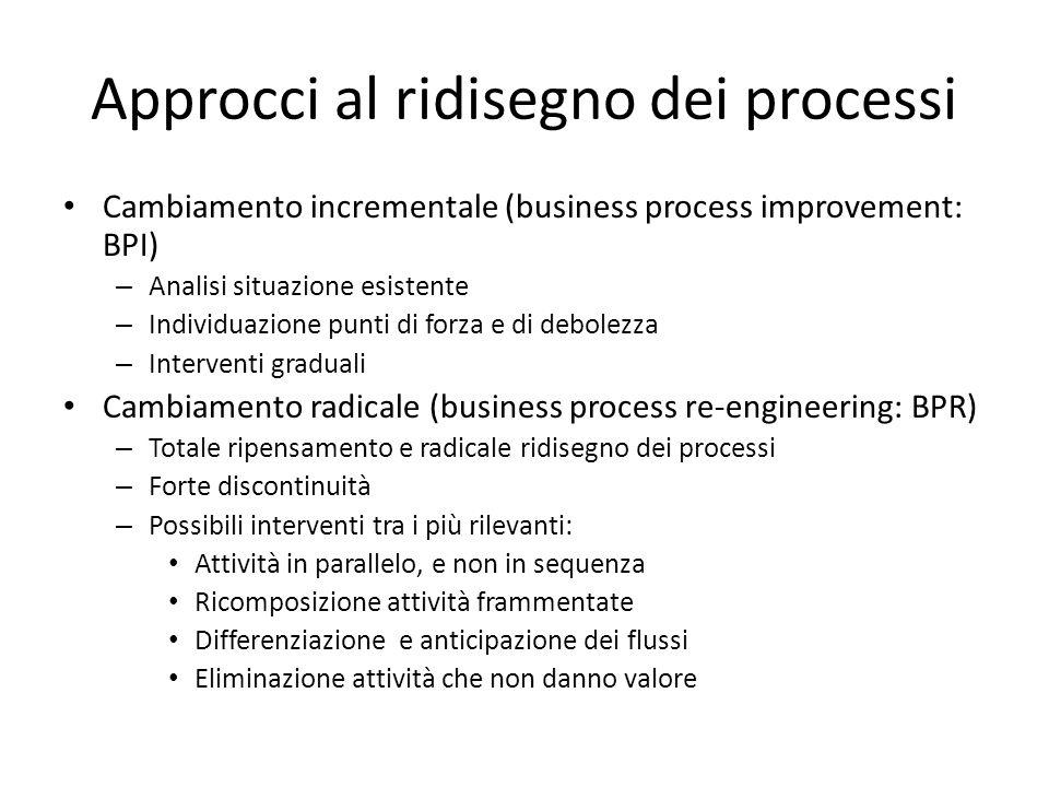 Approcci al ridisegno dei processi Cambiamento incrementale (business process improvement: BPI) – Analisi situazione esistente – Individuazione punti