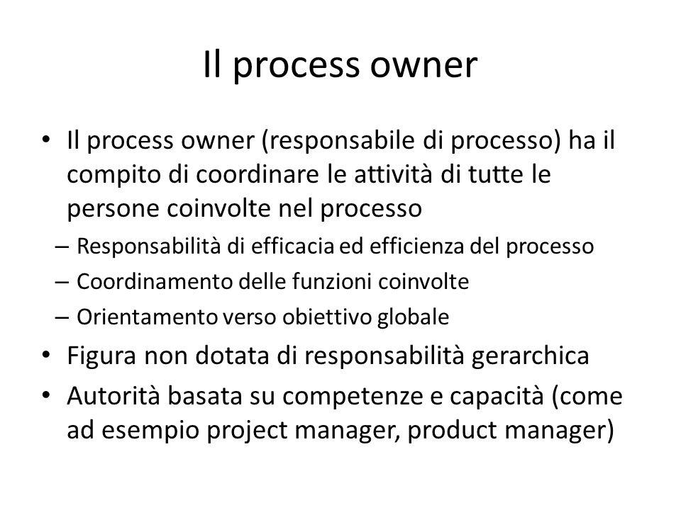 Il process owner Il process owner (responsabile di processo) ha il compito di coordinare le attività di tutte le persone coinvolte nel processo – Resp