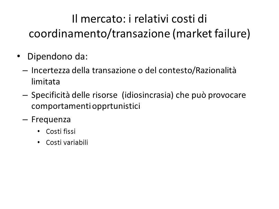 Il mercato: i relativi costi di coordinamento/transazione (market failure) Dipendono da: – Incertezza della transazione o del contesto/Razionalità limitata – Specificità delle risorse (idiosincrasia) che può provocare comportamenti opprtunistici – Frequenza Costi fissi Costi variabili