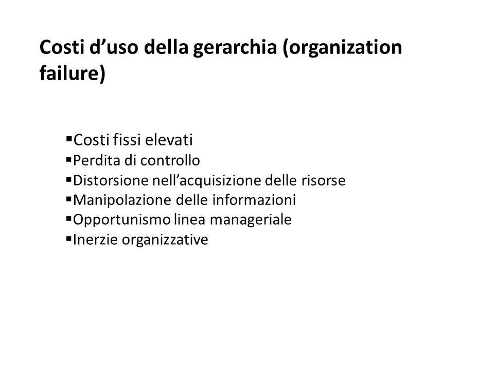 Costi d'uso della gerarchia (organization failure)  Costi fissi elevati  Perdita di controllo  Distorsione nell'acquisizione delle risorse  Manipo