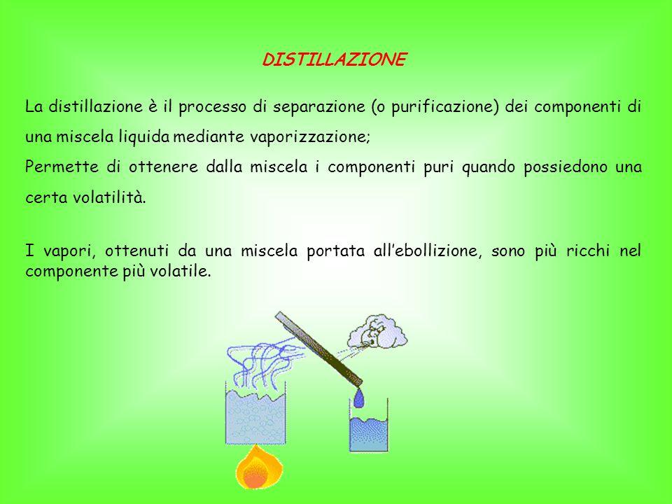 DISTILLAZIONE La distillazione è il processo di separazione (o purificazione) dei componenti di una miscela liquida mediante vaporizzazione; Permette di ottenere dalla miscela i componenti puri quando possiedono una certa volatilità.