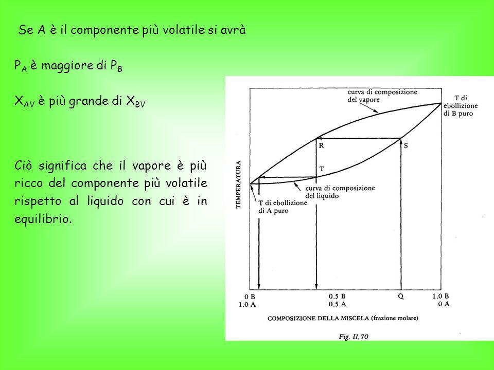 Se A è il componente più volatile si avrà P A è maggiore di P B X AV è più grande di X BV Ciò significa che il vapore è più ricco del componente più volatile rispetto al liquido con cui è in equilibrio.