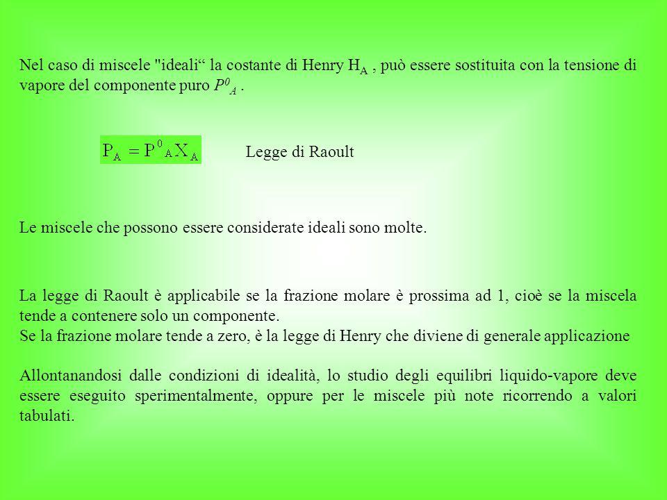 Nel caso di miscele ideali la costante di Henry H A, può essere sostituita con la tensione di vapore del componente puro P 0 A.
