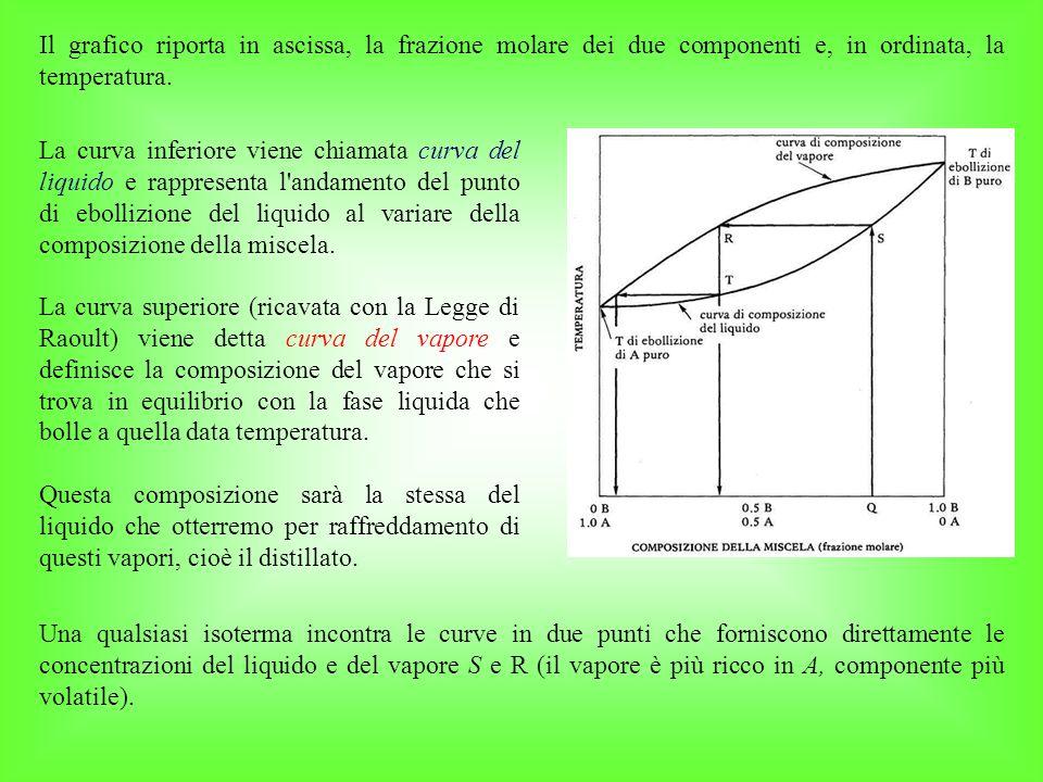 La curva inferiore viene chiamata curva del liquido e rappresenta l andamento del punto di ebollizione del liquido al variare della composizione della miscela.