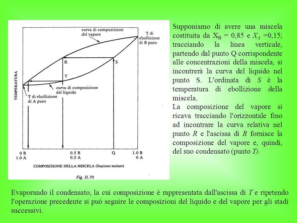 Supponiamo di avere una miscela costituita da X B = 0,85 e X A =0,15; tracciando la linea verticale, partendo dal punto Q corrispondente alle concentrazioni della miscela, si incontrerà la curva del liquido nel punto S.