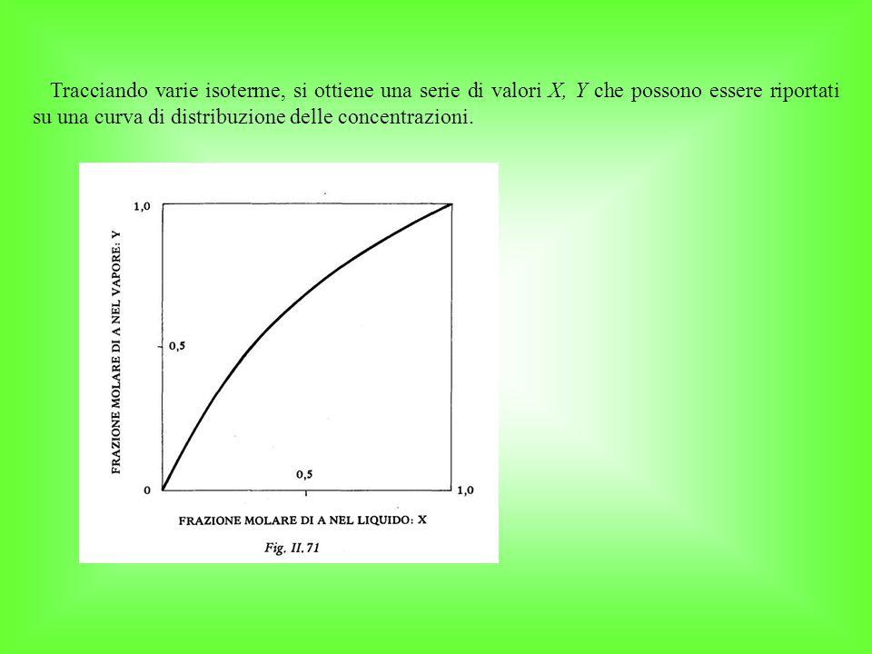 Tracciando varie isoterme, si ottiene una serie di valori X, Y che possono essere riportati su una curva di distribuzione delle concentrazioni.